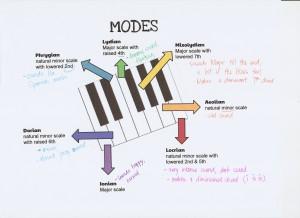 ModesWorksheet1